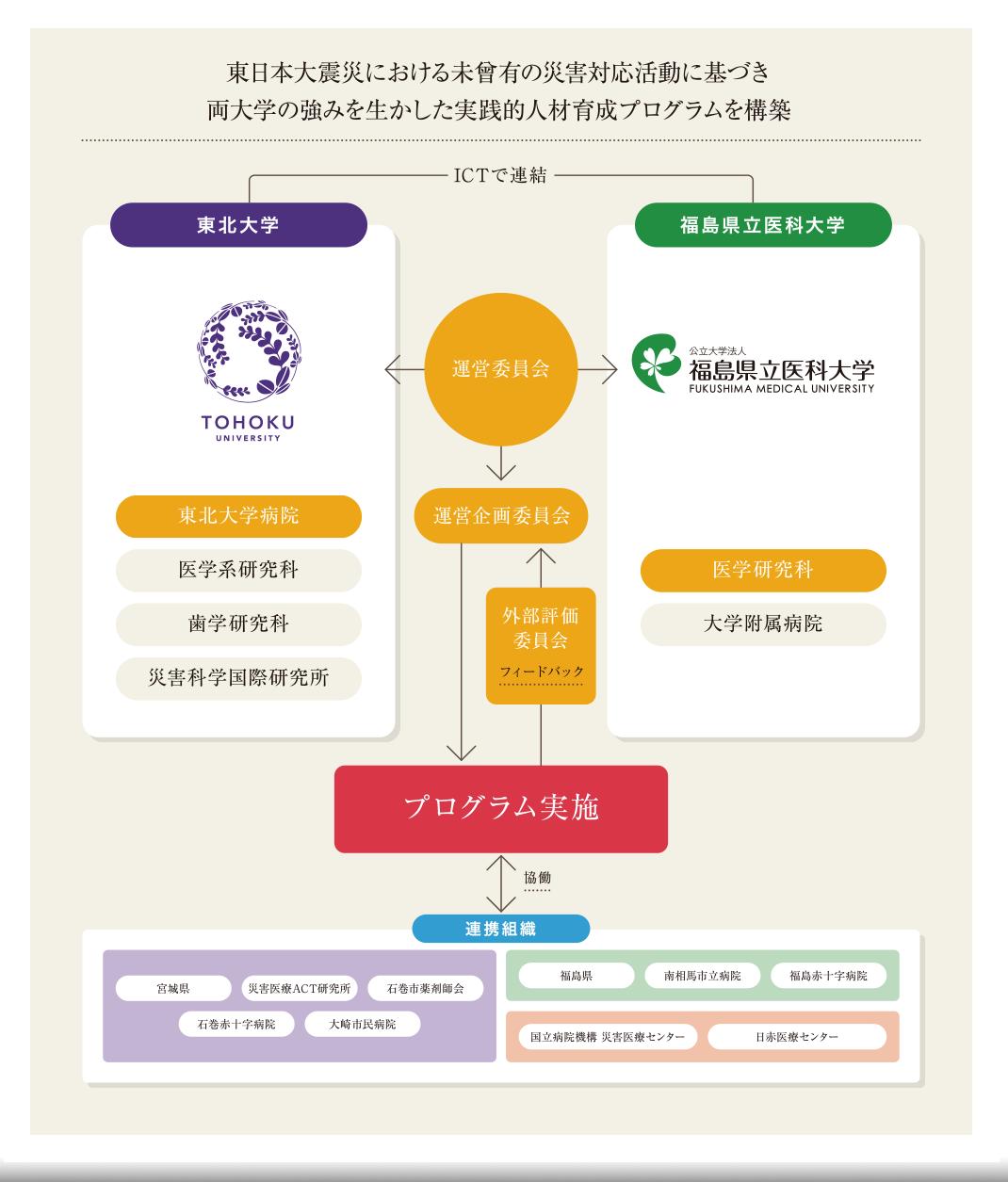東日本大震災における未曽有の災害対応活動に基づき両大学の強みを生かした実践的人材育成プログラムを構築